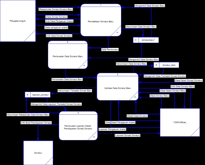 Desain sistem rancang bangun sistem informasi manajemen donatur pada context diagram yang telah dibuat pada dfd level 0 terdapat empat macam proses pertama adalah proses input data donatur baru yang kedua adalah proses ccuart Image collections